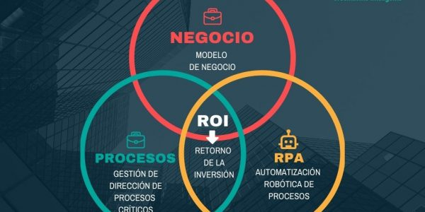 Transformación a Empresa 4.0