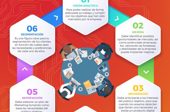 El papel del Digital Product Manager en la creación de valor de productos digitales
